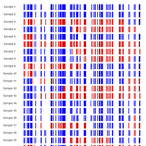 tGBS SNP Genotyping